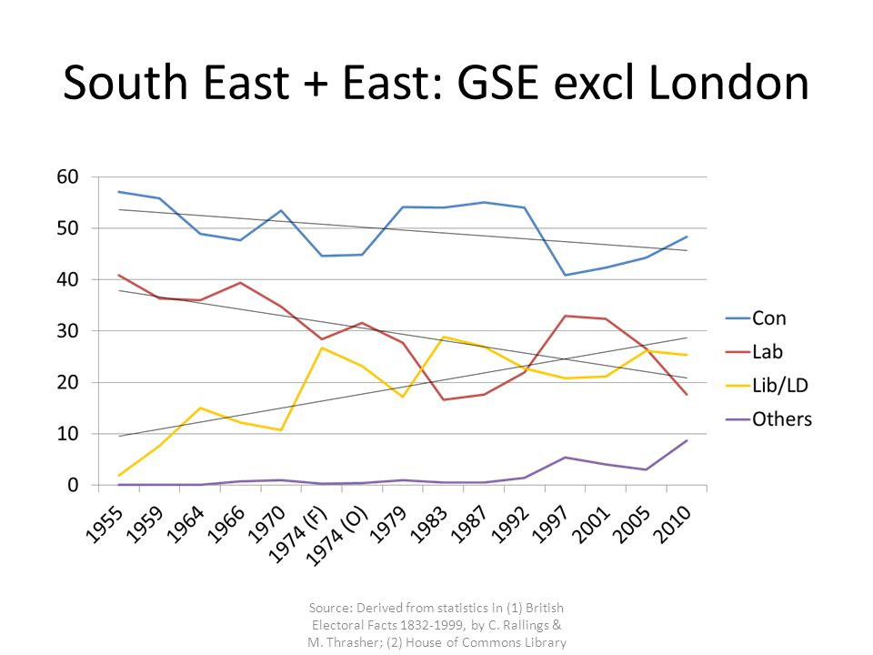 South East + East: GSE excl London Source: Derived from statistics in (1) British Electoral Facts 1832-1999, by C.
