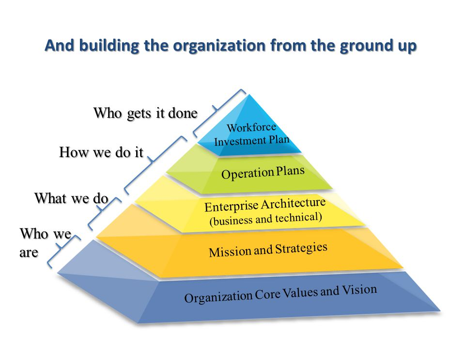 Workforce Investment Plan Operation Plans Enterprise Architecture (business and technical) Mission and Strategies Organization Core Values and Vision Who we are What we do How we do it Who gets it done And building the organization from the ground up
