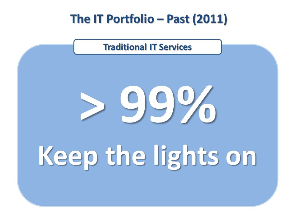 The IT Portfolio – Past (2011) > 99% Keep the lights on Traditional IT Services