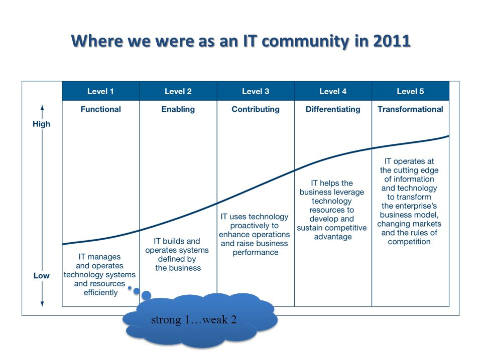 strong 1…weak 2 Where we were as an IT community in 2011