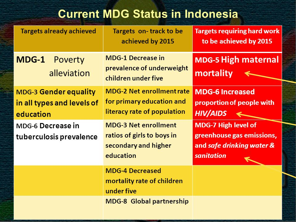 Current MDG Status in Indonesia Targets already achieved Targets on- track to be achieved by 2015 Targets requiring hard work to be achieved by 2015 MDG-1 Poverty alleviation MDG-1 Decrease in prevalence of underweight children under five MDG-5 High maternal mortality MDG-3 Gender equality in all types and levels of education MDG-2 Net enrollment rate for primary education and literacy rate of population MDG-6 Increased proportion of people with HIV/AIDS MDG-6 Decrease in tuberculosis prevalence MDG-3 Net enrollment ratios of girls to boys in secondary and higher education MDG-7 High level of greenhouse gas emissions, and safe drinking water & sanitation MDG-4 Decreased mortality rate of children under five MDG-8 Global partnership