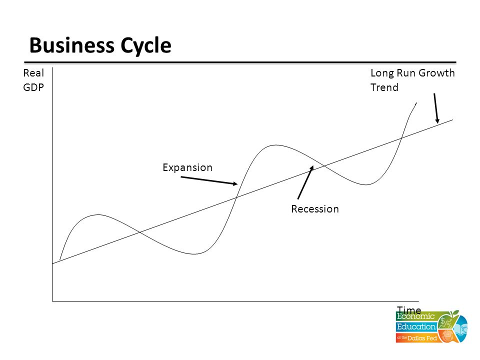 Business Cycle Real GDP Time Long Run Growth Trend Recession Expansion
