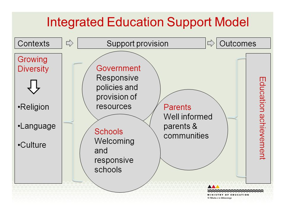 Integrated Education Support Model Parents Well informed parents & communities Government Responsive policies and provision of resources Schools Welcoming and responsive schools Growing Diversity Religion Language Culture Education achievement Contexts Support provisionOutcomes