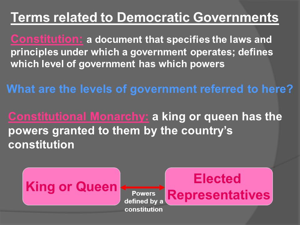 Terms related to Democratic Governments Constitution: a document that specifies the laws and principles under which a government operates; defines whi