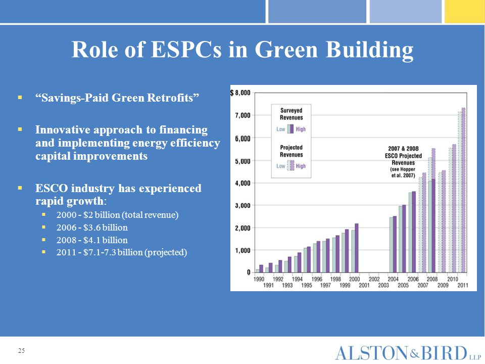"""25 Role of ESPCs in Green Building  """"Savings-Paid Green Retrofits""""  Innovative approach to financing and implementing energy efficiency capital impr"""