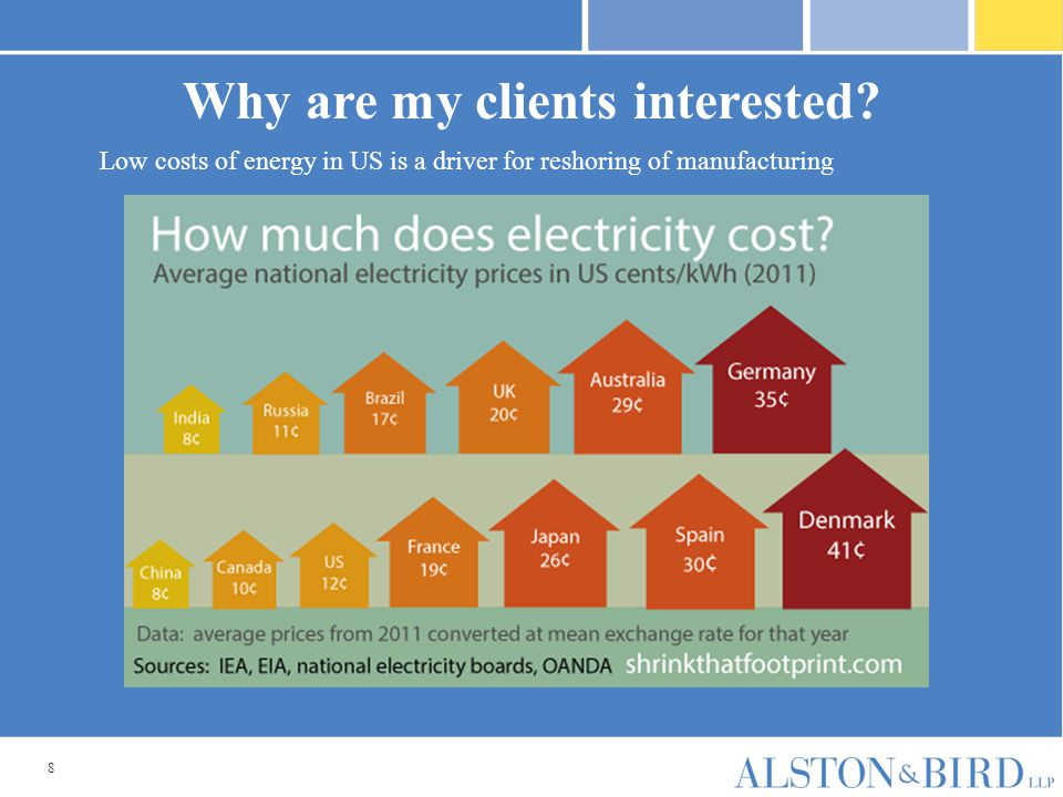 8 Low costs of energy in US is a driver for reshoring of manufacturing Why are my clients interested?