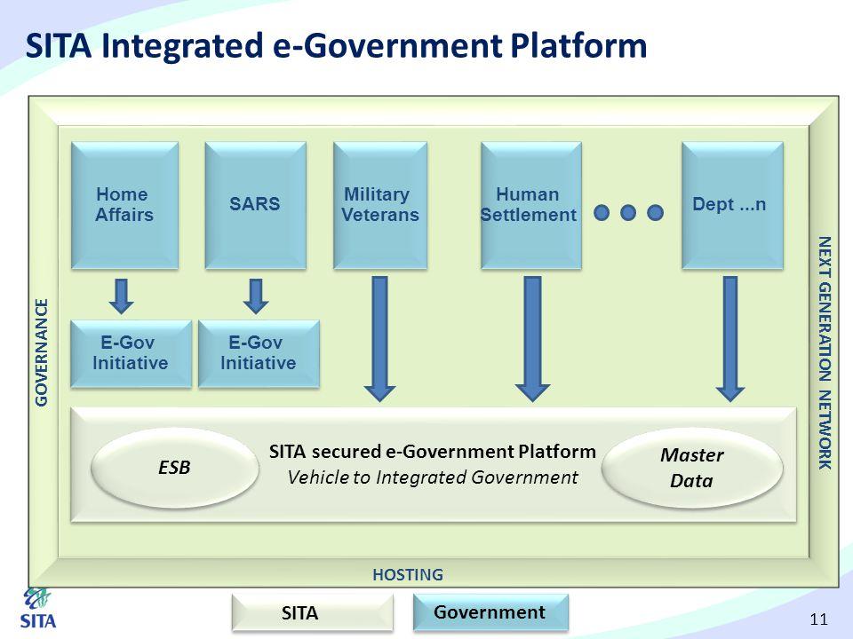 11 SITA Integrated e-Government Platform Home Affairs Home Affairs SITA Government NEXT GENERATION NETWORK E-Gov Initiative E-Gov Initiative SARS E-Go