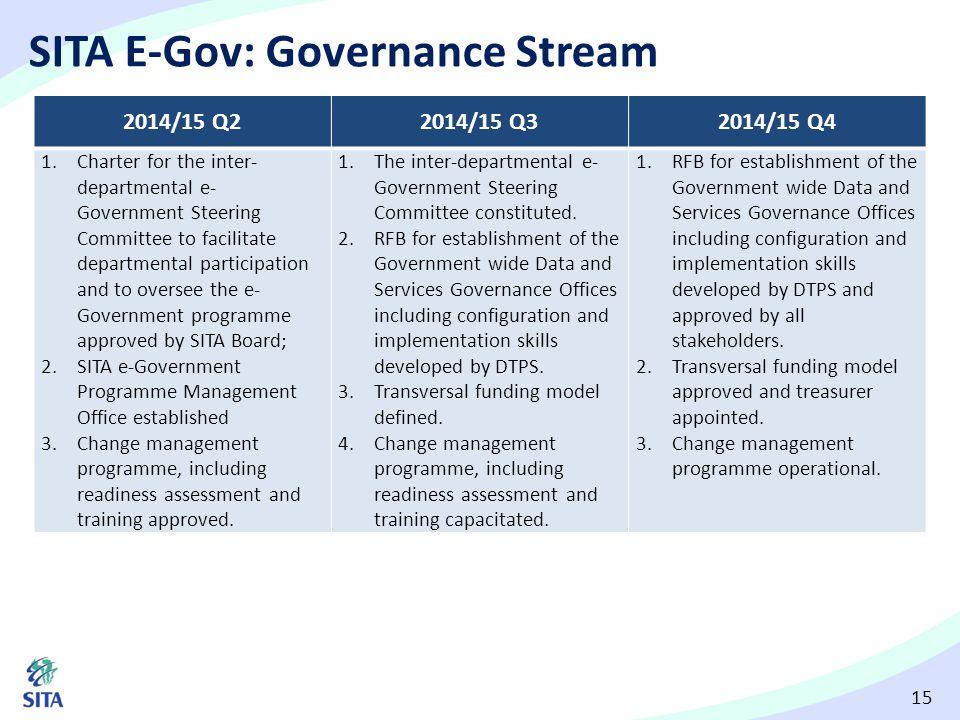 15 SITA E-Gov: Governance Stream 2014/15 Q22014/15 Q32014/15 Q4 1.Charter for the inter- departmental e- Government Steering Committee to facilitate d