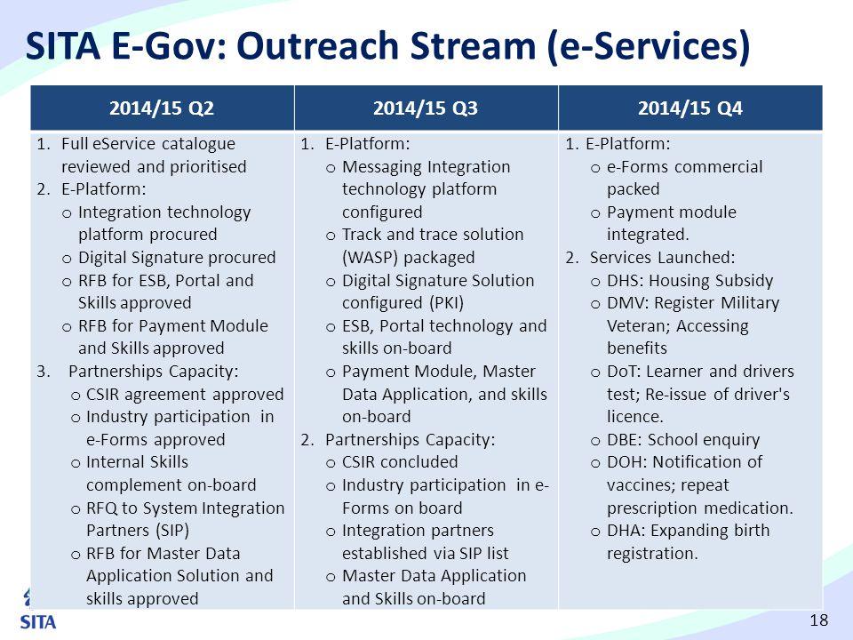 18 SITA E-Gov: Outreach Stream (e-Services) 2014/15 Q22014/15 Q32014/15 Q4 1.Full eService catalogue reviewed and prioritised 2.E-Platform: o Integrat