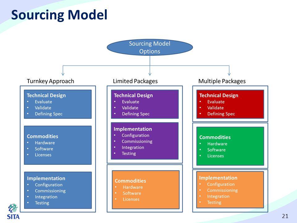 21 Sourcing Model