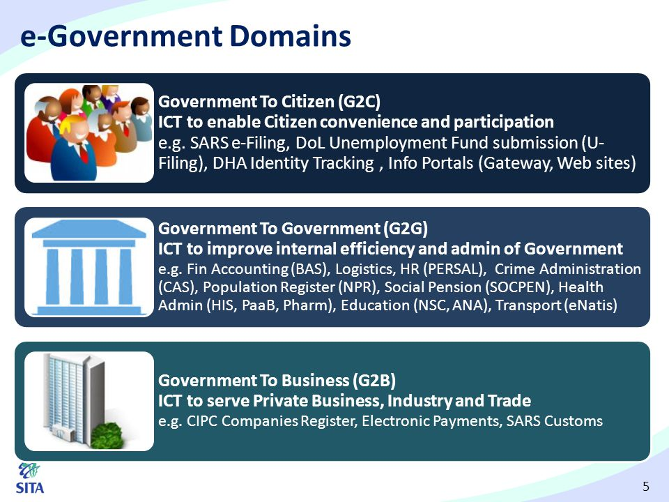 16 SITA E-Gov: Policy Stream 2014/15 Q22014/15 Q32014/15 Q4 1.Policy and regulatory review team commissioned.