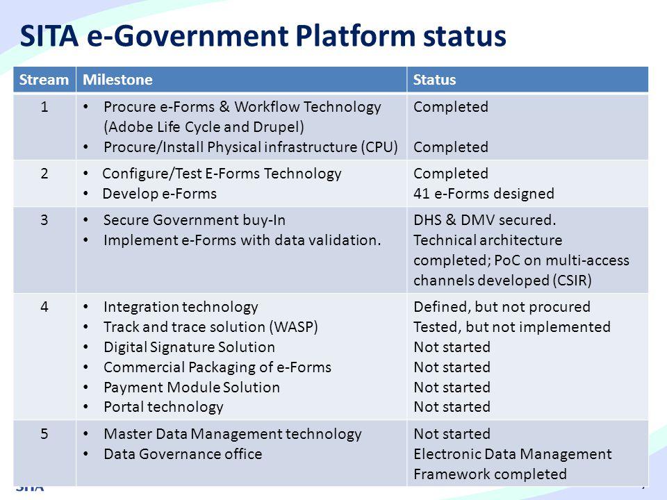 7 SITA e-Government Platform status StreamMilestoneStatus 1 Procure e-Forms & Workflow Technology (Adobe Life Cycle and Drupel) Procure/Install Physic