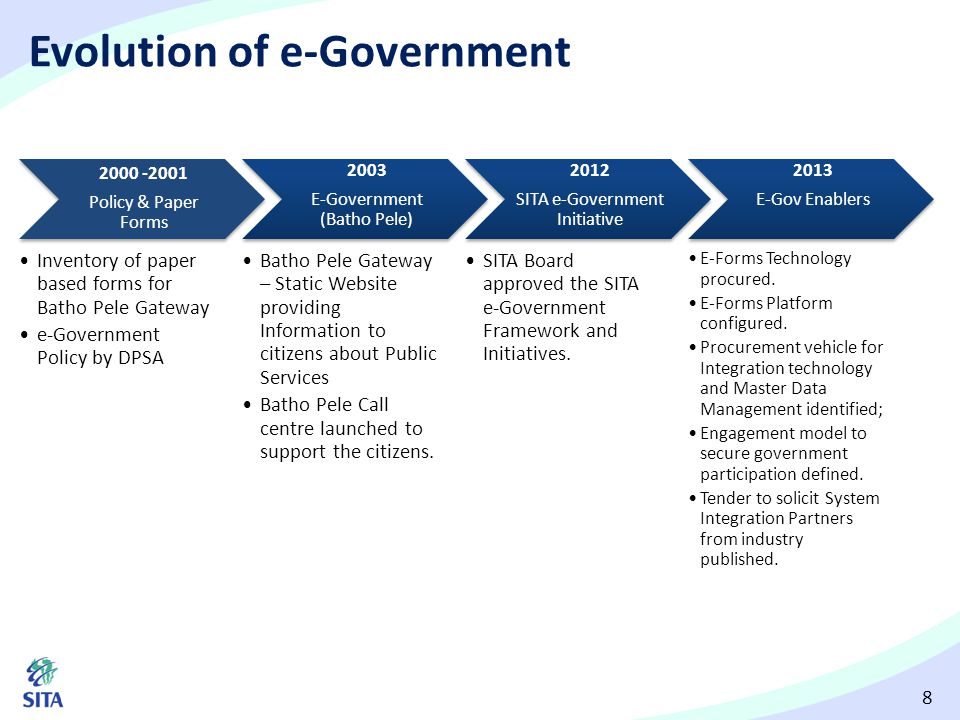 19 E-Government incremental approach Year 1Year 2Year 3Year 4Year 5 E-Forms platform On-line smart forms Track and trace Business process monitoring Departmental workflow Digital signature Some legacy integration Payment module Upgraded WASP Build e-Forms platform E-Service platform Integration with e-Forms Enterprise service bus Configurable work flow APIs to invoke services Legacy integration Multi-channel user interface Partner with industry to build and deploy common e-Service platform Integrated citizen database Single view of the citizen Inter- agency case referral Public APIs Single entry to all e-Services BI/GIS Data sets for policy analysis Re-engineer processes with workflow engine Government data hub Multiple platforms and access channels Open government Inter-agency data validation Integration and Interoperability Real-time M&E Data integration and aggregation Government process repository Composite services and service orchestration Process optimisation and continuous improvement Optimise processes Start with on-line registration Incrementally extend functionality as per the e-Filing model