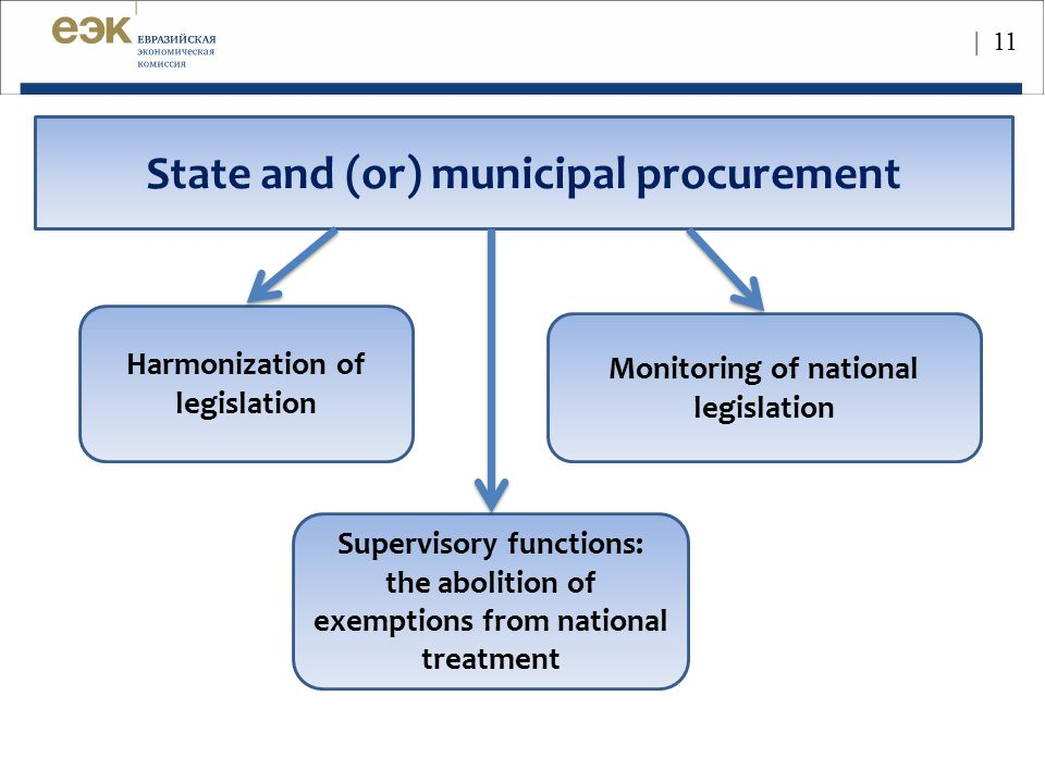State and (or) municipal procurement Monitoring of national legislation Harmonization of legislation Supervisory functions: the abolition of exemption