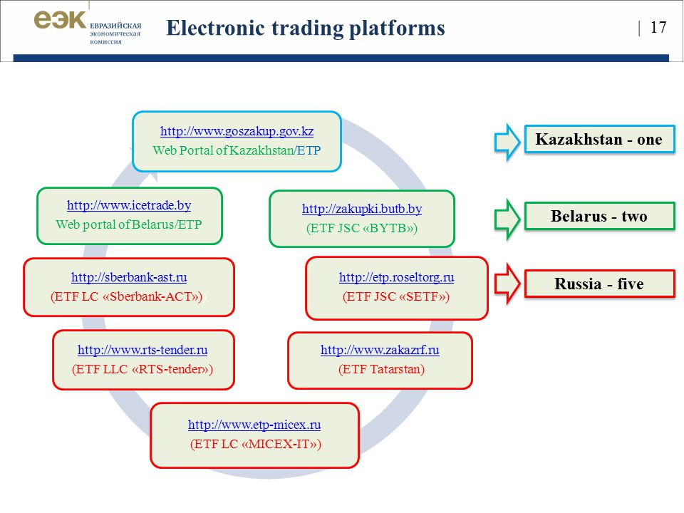 Electronic trading platforms http://www.goszakup.gov.kz Web Portal of Kazakhstan/ETP http://zakupki.butb.by (ETF JSC «BYTB») http://www.rts-tender.ru