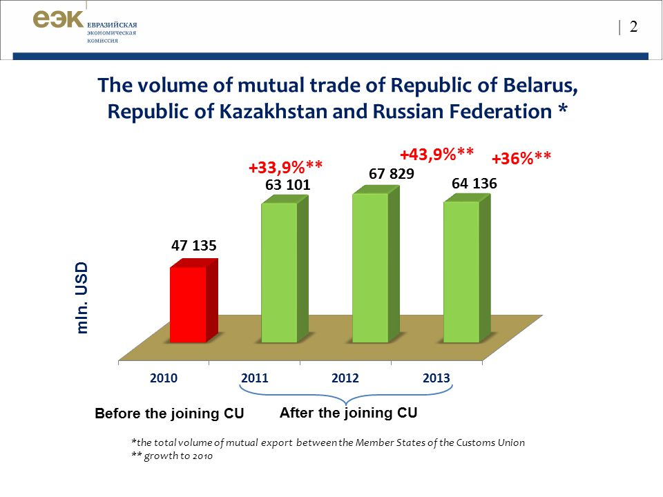 The volume of mutual trade of EU countries * (28) *the total volume of mutual export between the Member States of the European Union ** growth to 2010 bill.
