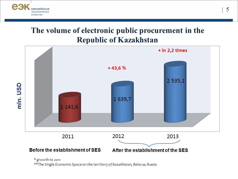 | 5 mln. USD After the establishment of the SES Before the establishment of SES 2011 2012 2013 The volume of electronic public procurement in the Repu