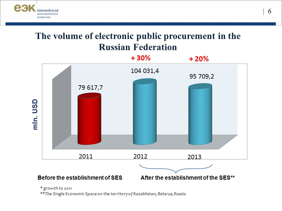 | 6 mln. USD Before the establishment of SESAfter the establishment of the SES** 20112012 2013 The volume of electronic public procurement in the Russ
