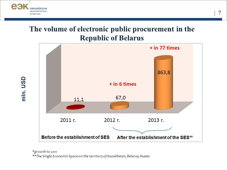 | 7 mln. USD After the establishment of the SES** Before the establishment of SES The volume of electronic public procurement in the Republic of Belar