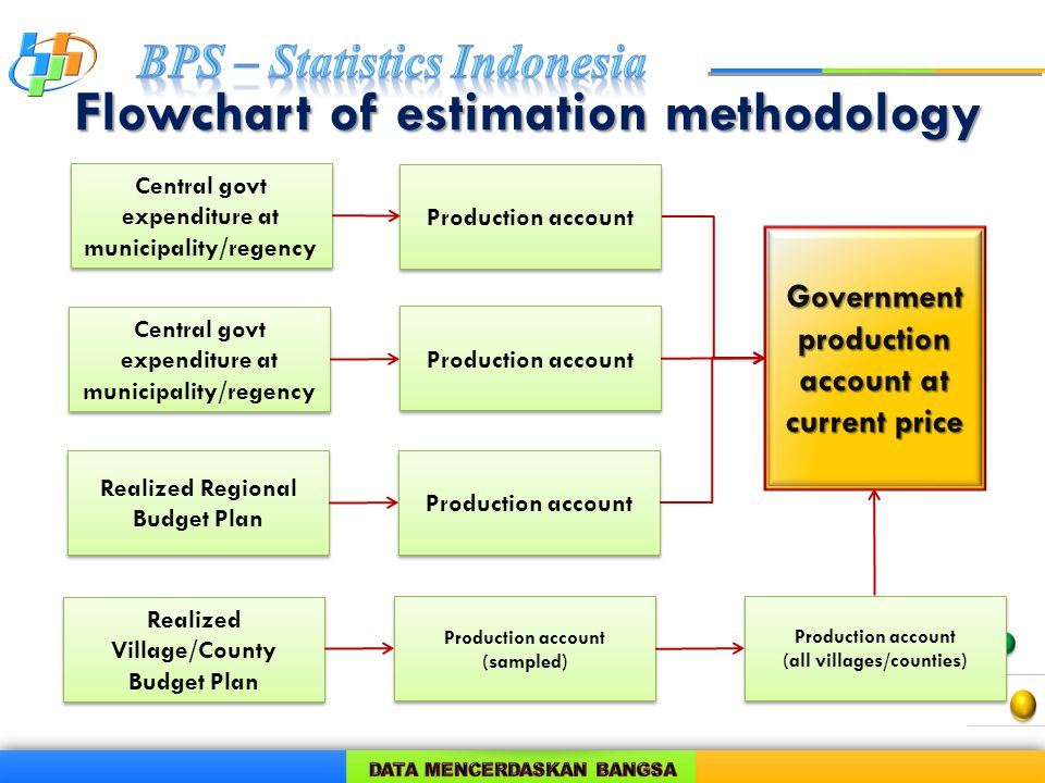 Flowchart of estimation methodology Government production account at current price Central govt expenditure at municipality/regency Central govt expenditure at municipality/regency Central govt expenditure at municipality/regency Central govt expenditure at municipality/regency Realized Regional Budget Plan Realized Regional Budget Plan Realized Village/County Budget Plan Realized Village/County Budget Plan Production account (all villages/counties) Production account (all villages/counties) Production account (sampled) Production account (sampled)