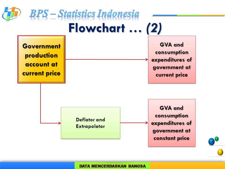 Flowchart … (2) Government production account at current price GVA and consumption expenditures of government at current price GVA and consumption expenditures of government at constant price Deflator and Extrapolator Deflator and Extrapolator
