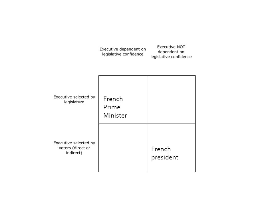 French president French Prime Minister