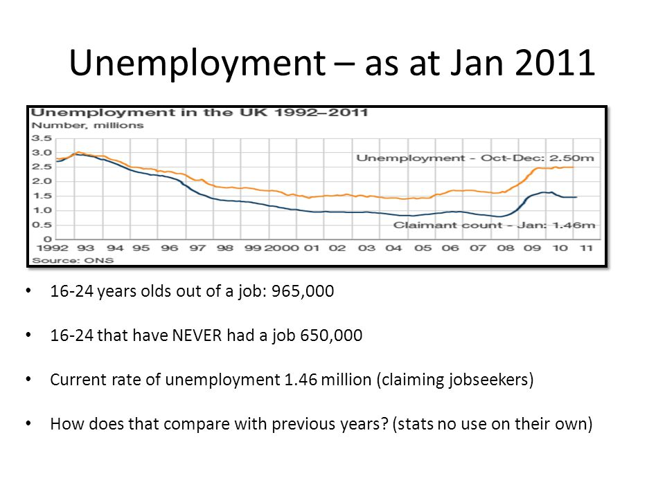 Unemployment – as at Jan 2011 16-24 years olds out of a job: 965,000 16-24 that have NEVER had a job 650,000 Current rate of unemployment 1.46 million