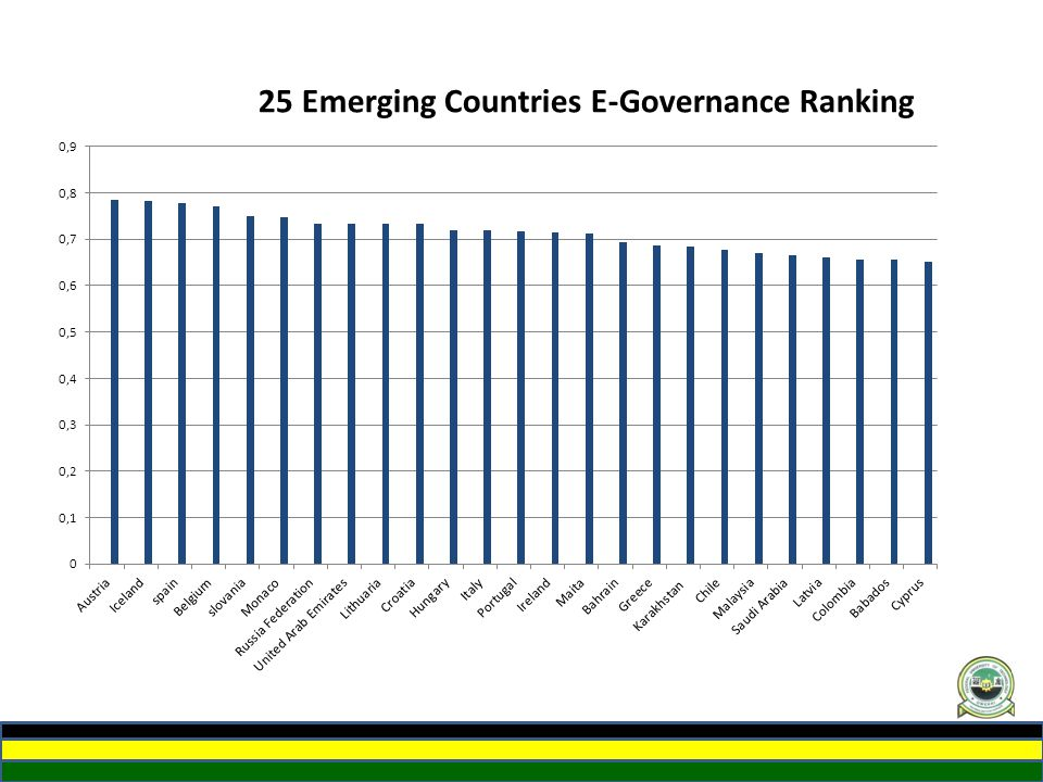 25 Emerging Countries E-Governance Ranking