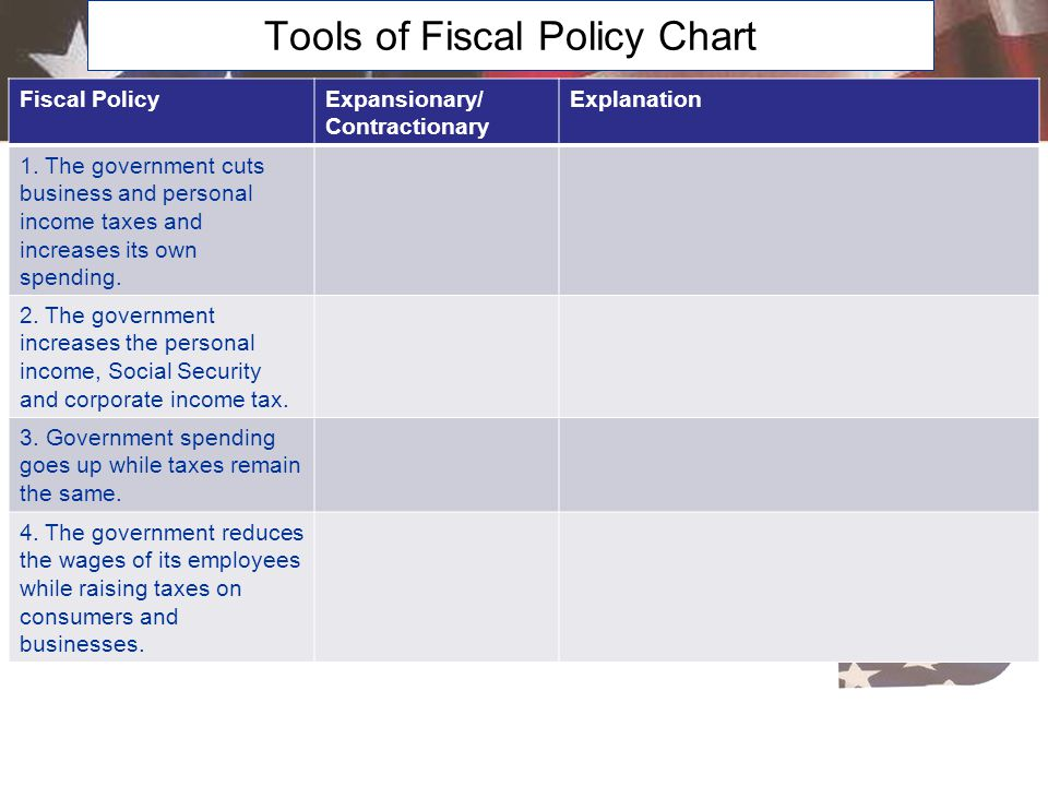 Expansionary and Contractionary Fiscal Policies, pgs. 389-390 WordDefinition Description Expansionary Fiscal Policies 1.Purpose 2.Increase in governme