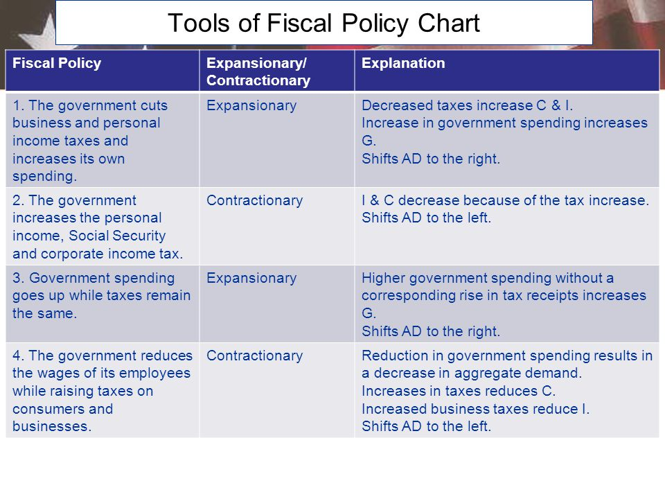 Tools of Fiscal Policy Chart Fiscal PolicyExpansionary/ Contractionary Explanation 1. The government cuts business and personal income taxes and incre