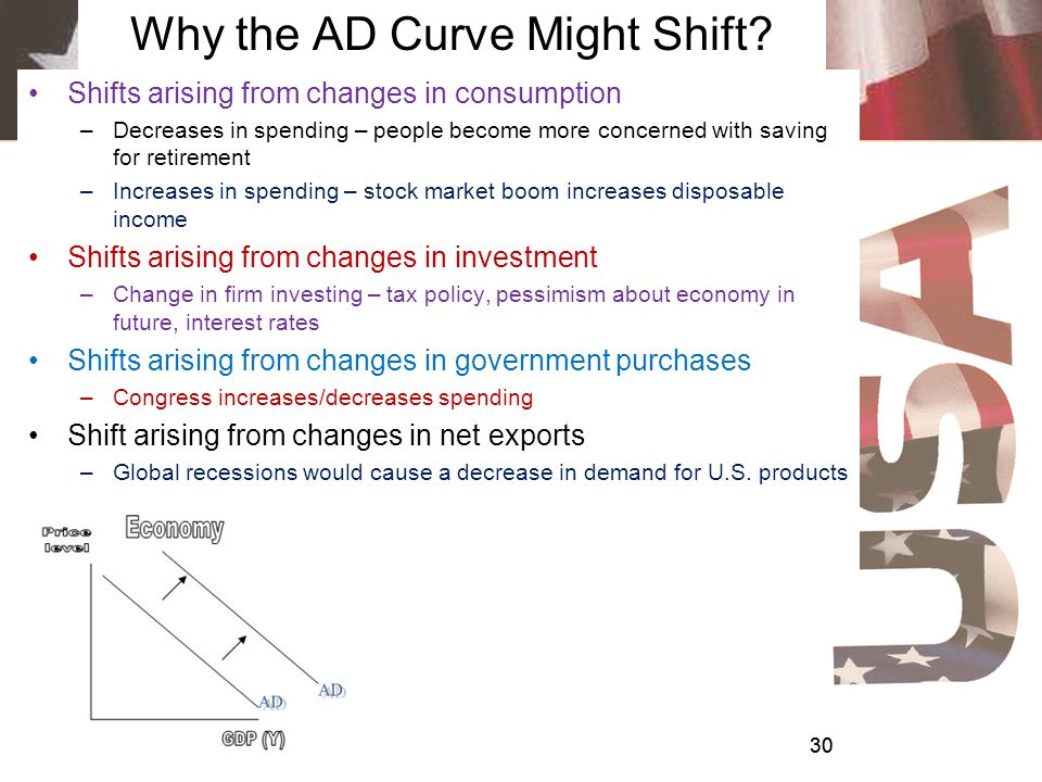 Aggregate Demand Aggregate-demand curve –Sum of C+I+G+NX (real GDP) at each price level –Downward sloping –Low price levels increase the quantity of g