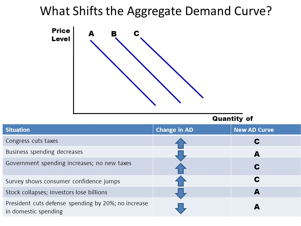 Why the AD Curve Might Shift? 30 Shifts arising from changes in consumption –Decreases in spending – people become more concerned with saving for reti