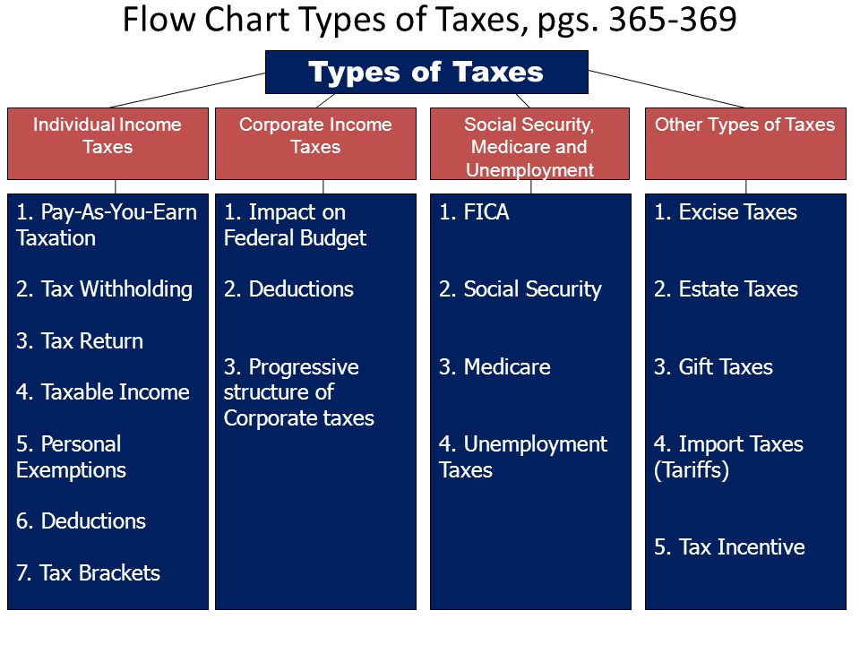 Flow Chart Types of Taxes, pgs. 365-369 Individual Income Taxes Corporate Income Taxes Social Security, Medicare and Unemployment Taxes Other Types of