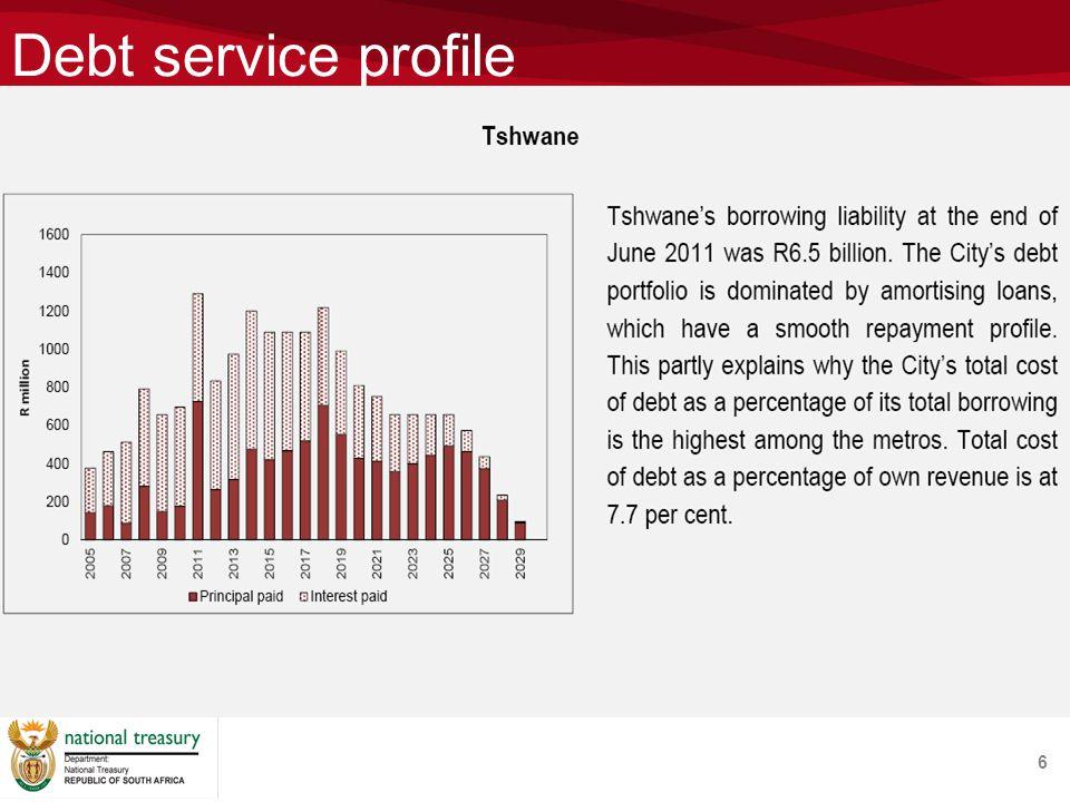 Debt service profile 6