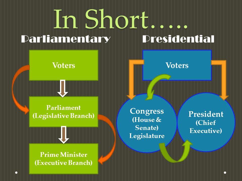 In Short….. ParliamentaryPresidential Voters Parliament (Legislative Branch) Prime Minister (Executive Branch) Voters Congress (House & Senate) Legisl