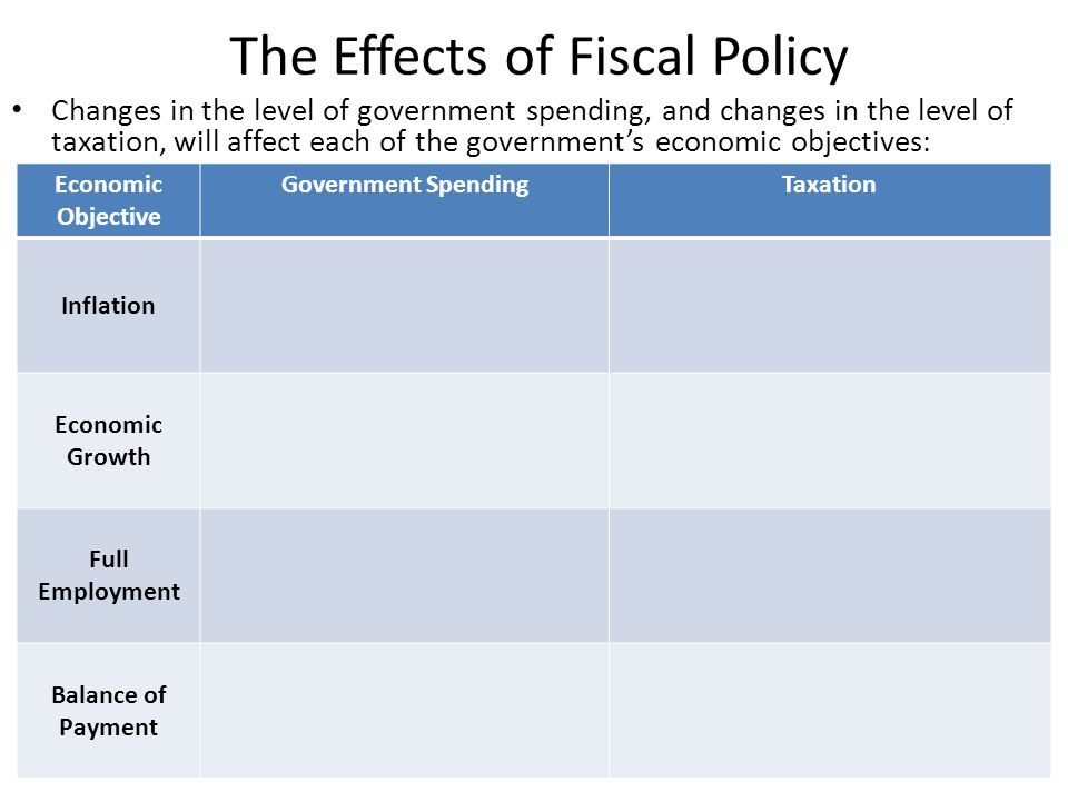 The Effects of Fiscal Policy Changes in the level of government spending, and changes in the level of taxation, will affect each of the government's e