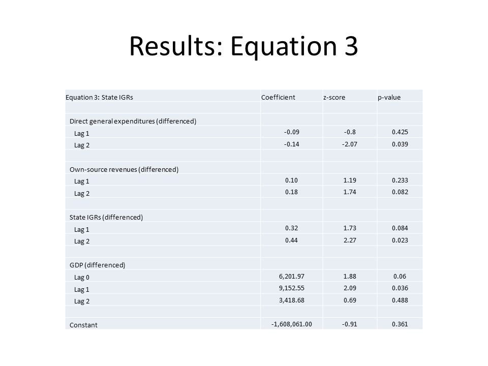 Results: Equation 3 Equation 3: State IGRsCoefficientz-scorep-value Direct general expenditures (differenced) Lag 1 -0.09-0.80.425 Lag 2 -0.14-2.070.039 Own-source revenues (differenced) Lag 1 0.101.190.233 Lag 2 0.181.740.082 State IGRs (differenced) Lag 1 0.321.730.084 Lag 2 0.442.270.023 GDP (differenced) Lag 0 6,201.971.880.06 Lag 1 9,152.552.090.036 Lag 2 3,418.680.690.488 Constant -1,608,061.00-0.910.361