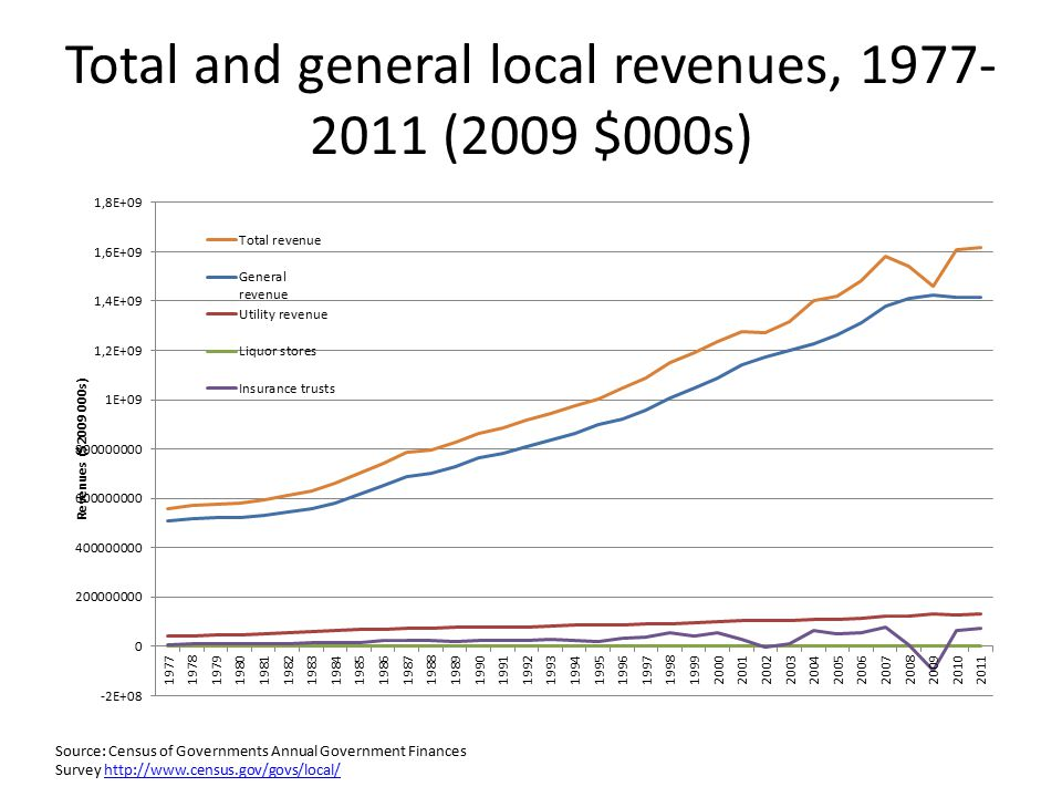 Total and general local revenues, 1977- 2011 (2009 $000s) Source: Census of Governments Annual Government Finances Survey http://www.census.gov/govs/local/http://www.census.gov/govs/local/