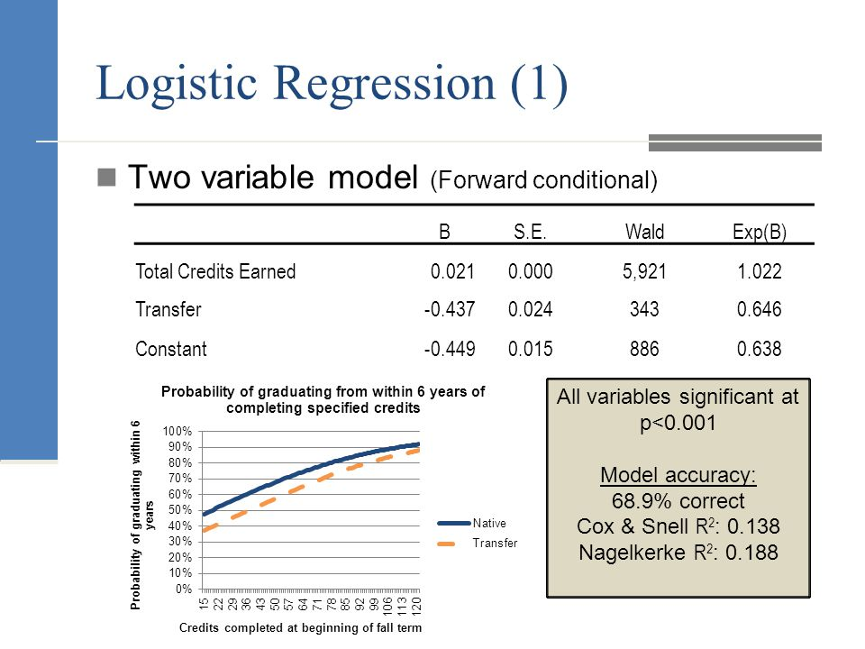 Logistic Regression (1) Two variable model (Forward conditional) BS.E.WaldExp(B) Total Credits Earned0.0210.0005,9211.022 Transfer-0.4370.0243430.646 Constant-0.4490.0158860.638 All variables significant at p<0.001 Model accuracy: 68.9% correct Cox & Snell R 2 : 0.138 Nagelkerke R 2 : 0.188