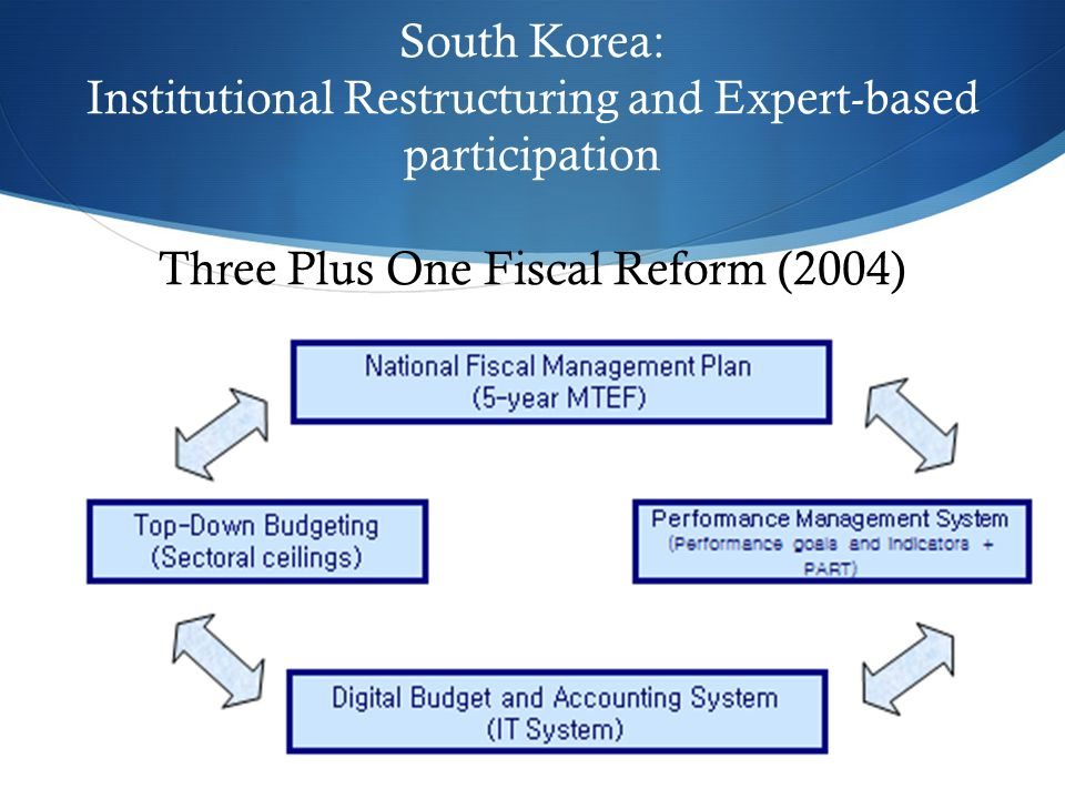  South Korea: Institutional Restructuring and Expert-based participation Three Plus One Fiscal Reform (2004)