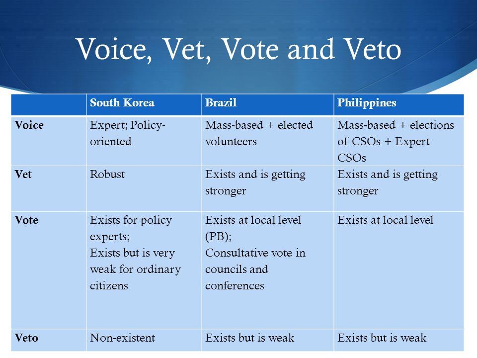 Voice, Vet, Vote and Veto South KoreaBrazilPhilippines Voice Expert; Policy- oriented Mass-based + elected volunteers Mass-based + elections of CSOs +