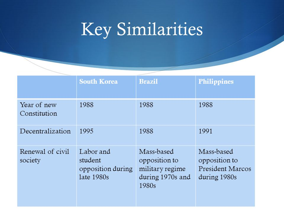 Key Similarities South KoreaBrazilPhilippines Year of new Constitution 1988 Decentralization199519881991 Renewal of civil society Labor and student opposition during late 1980s Mass-based opposition to military regime during 1970s and 1980s Mass-based opposition to President Marcos during 1980s