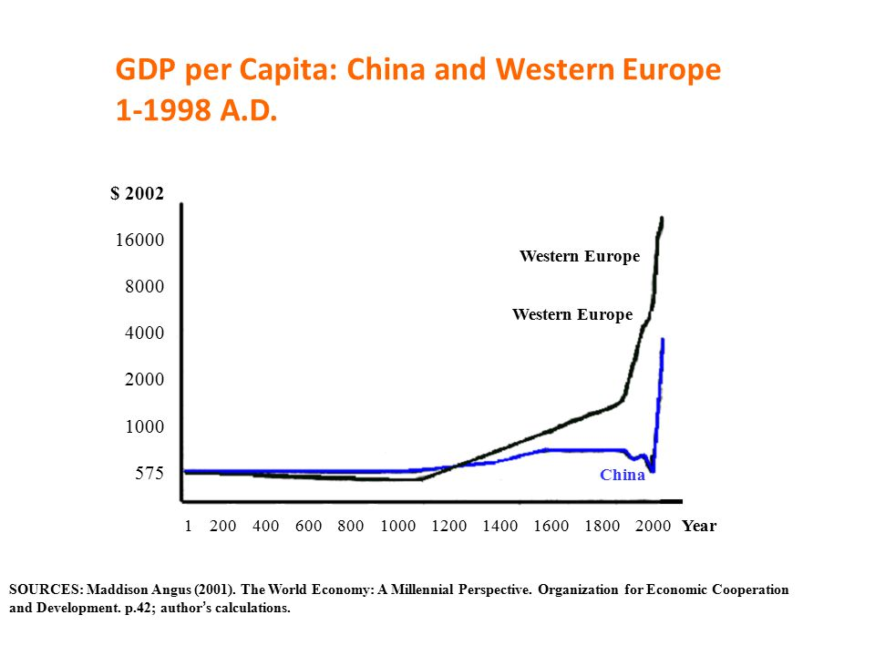 3 Source: Compiled from Maddison, A 2003, The World Economy-Historical Statistics
