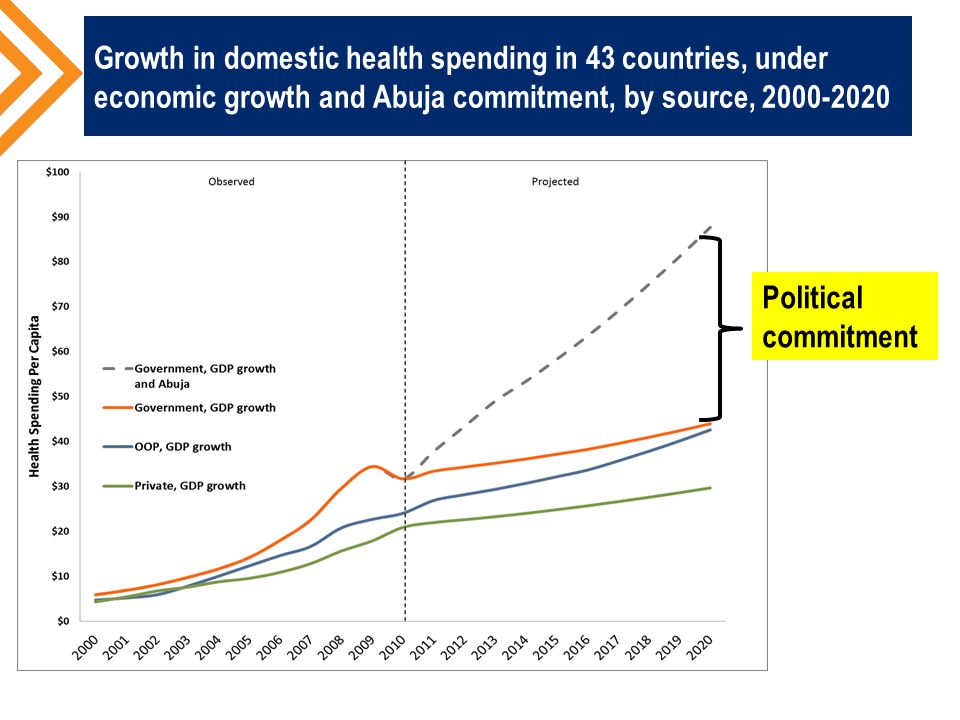 Growth in domestic health spending in 43 countries, under economic growth and Abuja commitment, by source, 2000-2020 Political commitment