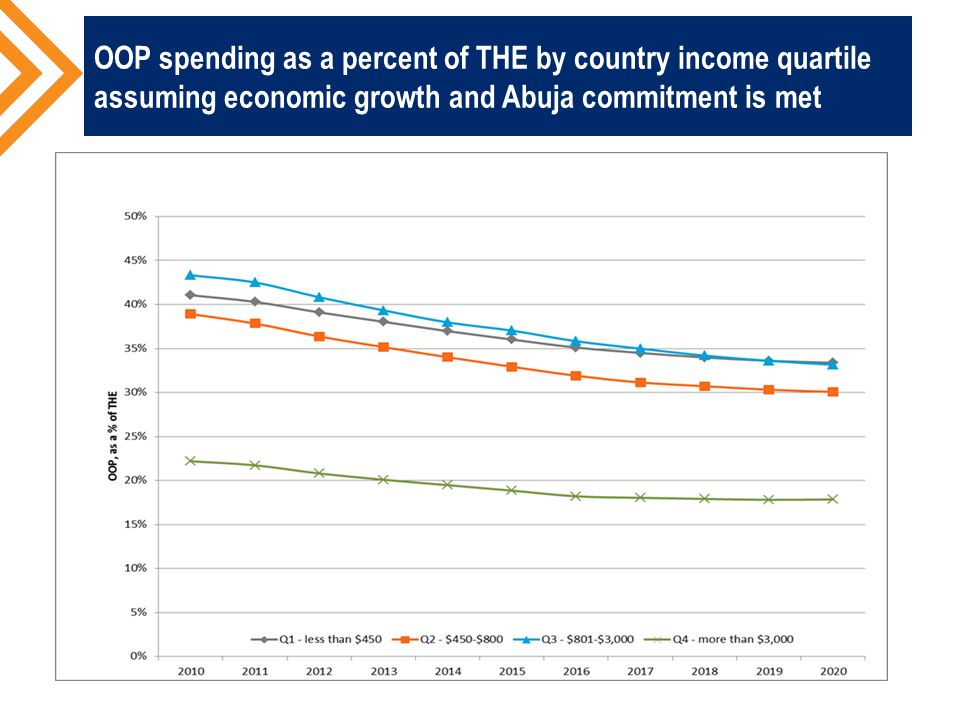 OOP spending as a percent of THE by country income quartile assuming economic growth and Abuja commitment is met