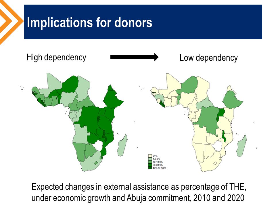 Implications for donors Expected changes in external assistance as percentage of THE, under economic growth and Abuja commitment, 2010 and 2020 High dependency Low dependency