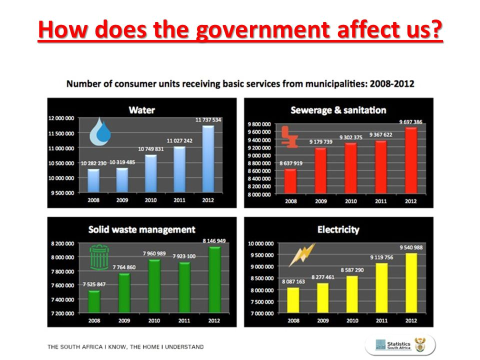 How does the government affect us?