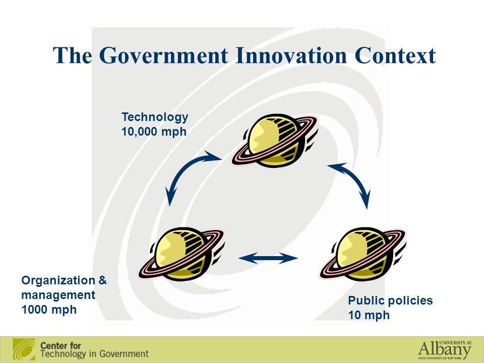 The Government Innovation Context Technology 10,000 mph Organization & management 1000 mph Public policies 10 mph