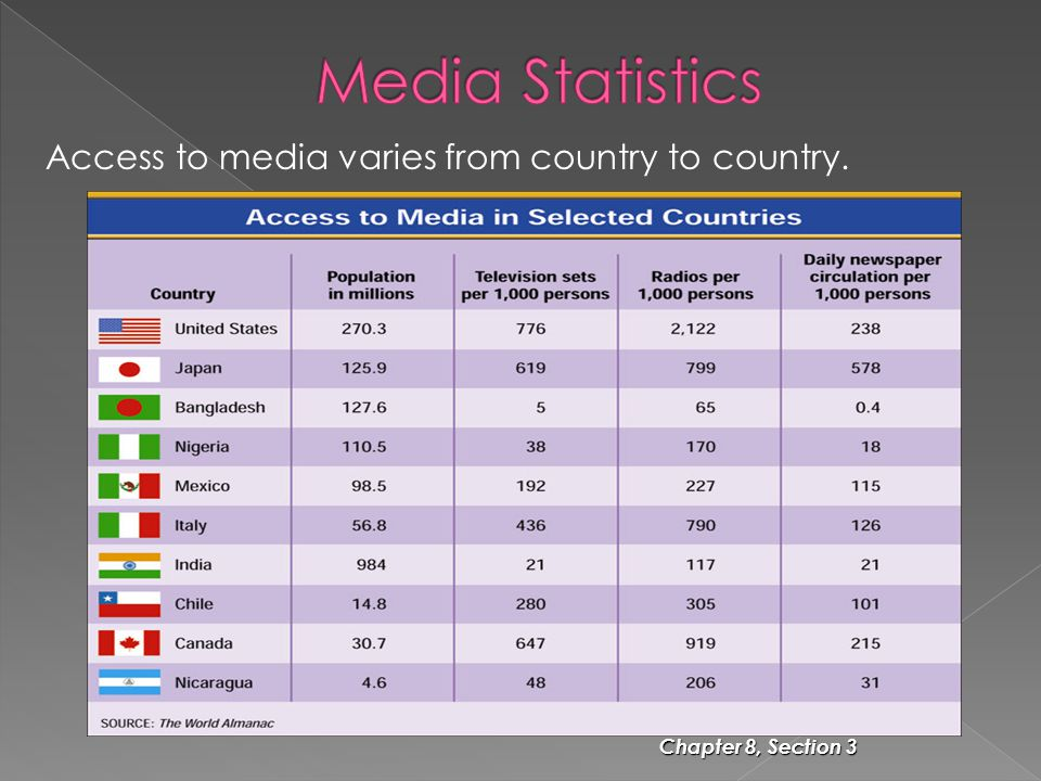Chapter 8, Section 3 Access to media varies from country to country.