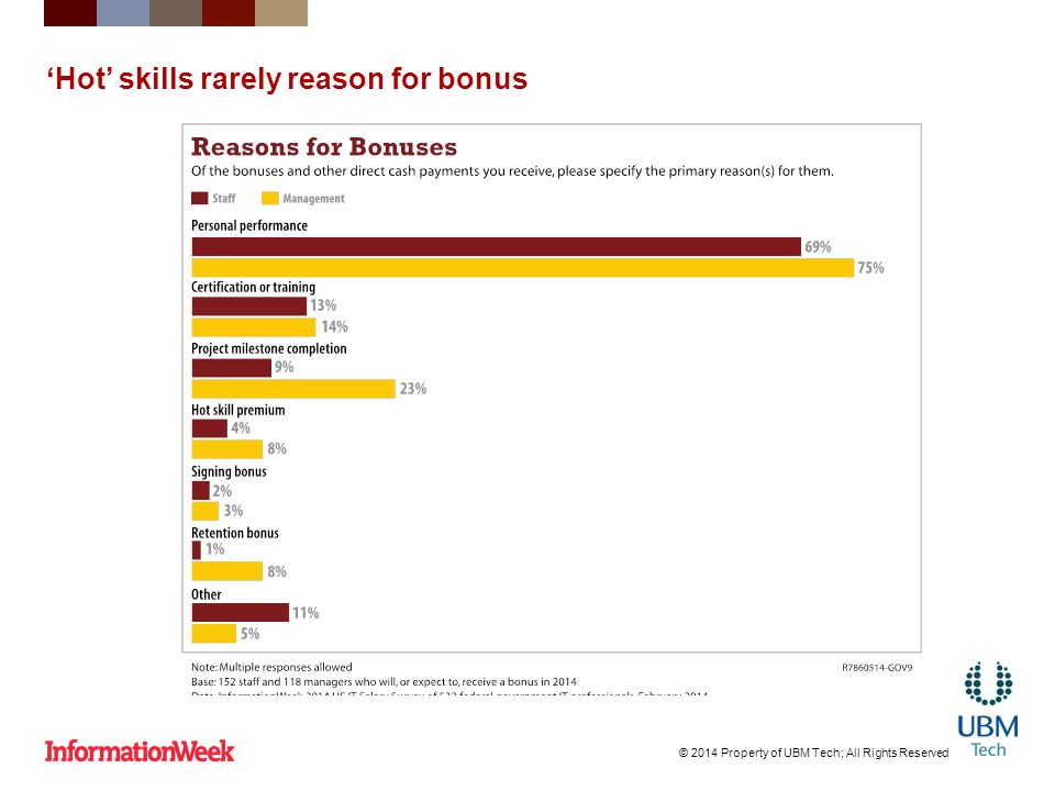 'Hot' skills rarely reason for bonus © 2014 Property of UBM Tech; All Rights Reserved